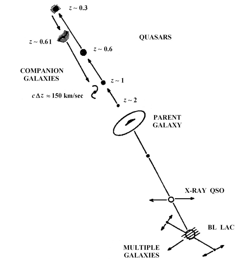 Schematic representation of quasars and companion galaxies..